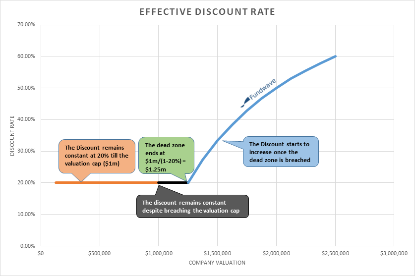 effective discount rate