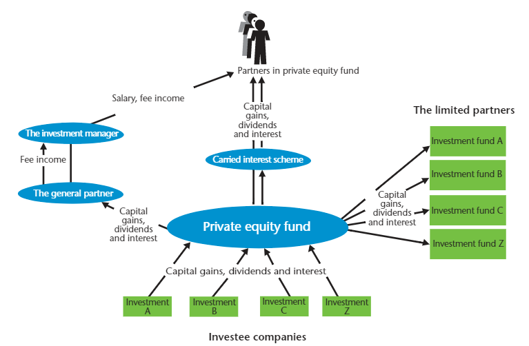 Private Equity Fund administration